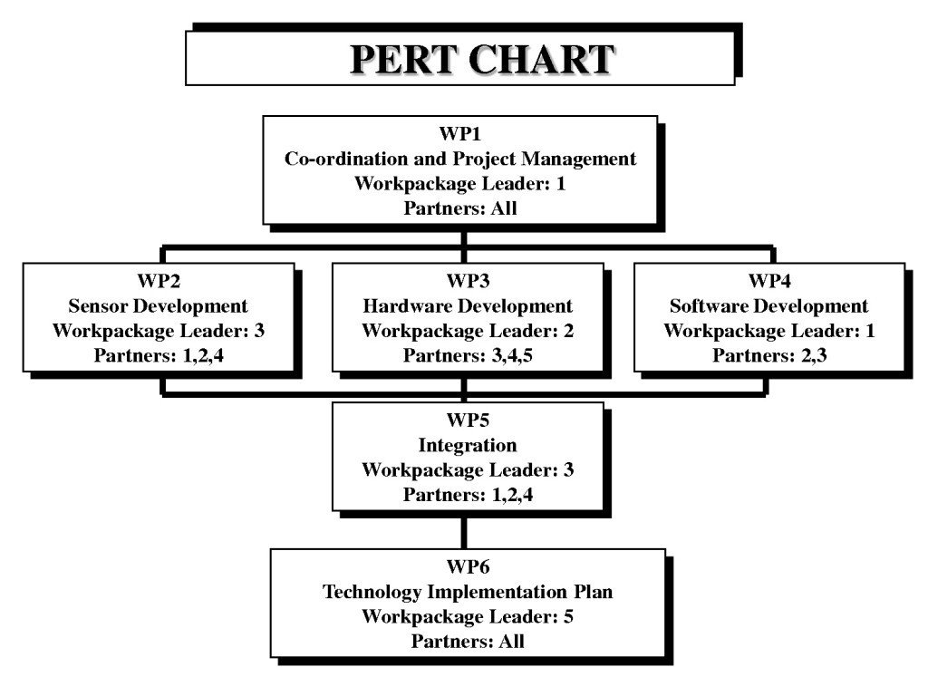 Pert Chart Template Excel Excel Pert Chart Template for Project Management
