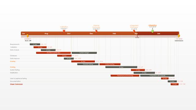 Pert Chart Template Excel Pert Chart Free Gantt Templates