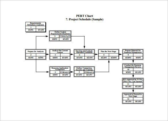 Pert Chart Template Excel Pert Chart Template