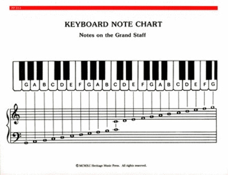 Piano Notes Chart Printable Elementary Piano Note & Chord Chart Sheet Music Sheet