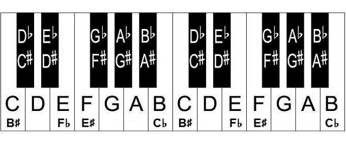 Piano Notes Chart Printable Free Piano Key Chart – Full Piano Keyboard Chart