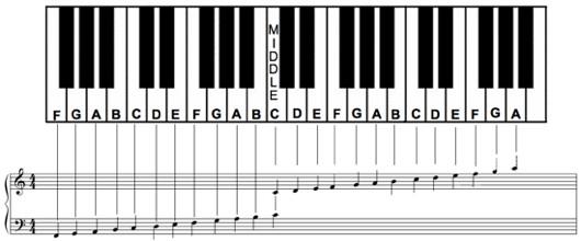 Piano Notes Chart Printable Free Piano Note Chart