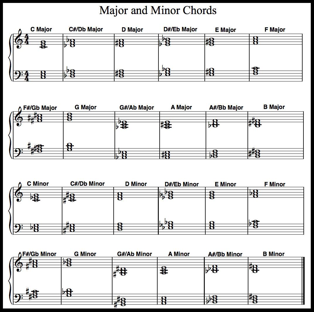Piano Notes Chart Printable Free Printable Piano Chord Chart
