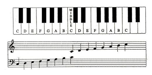 Piano Notes Chart Printable How to Read Piano Notes