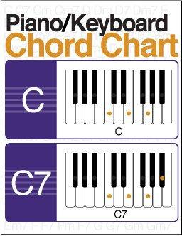 Piano Notes Chart Printable Illustrated Piano Keyboard Chord Chart Digital Print
