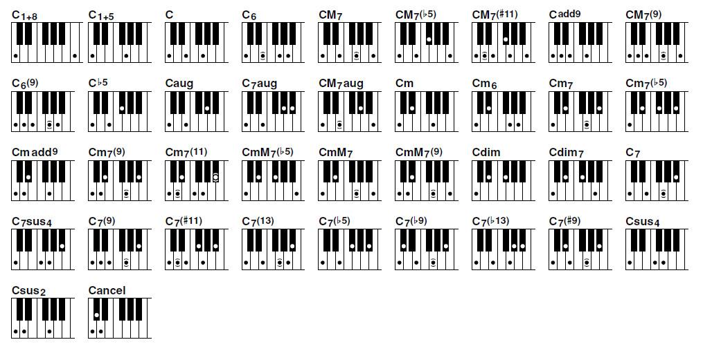Piano Notes Chart Printable Piano Chords Chart Pdf