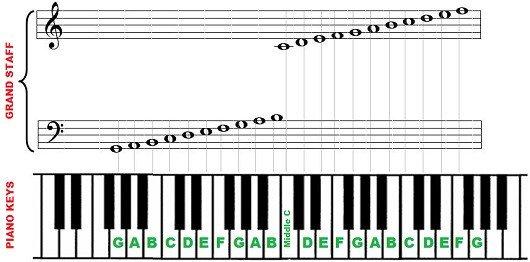 Piano Notes Chart Printable Piano Notes and Keys – 88 Key Piano