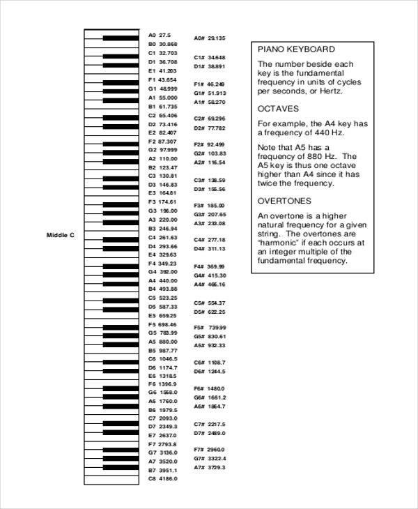 Piano Notes Chart Printable Piano Notes Chart