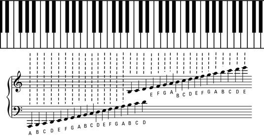 Piano Notes Chart Printable the Grand Staff and Ledger Lines Of Piano Music Dummies