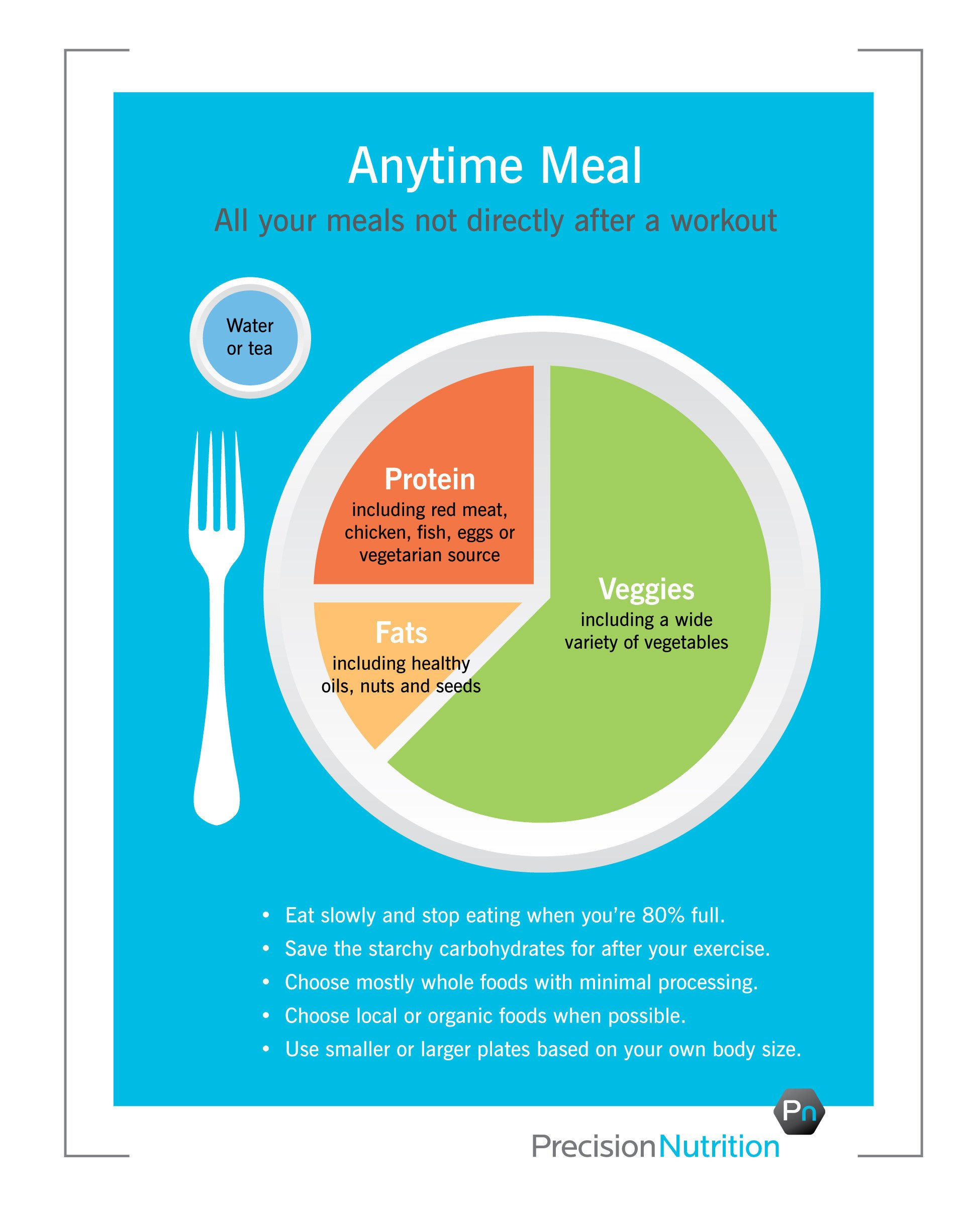 "Precision Nutrition Meal Plan Template Better Version Of ""my Plate"" Precision Nutrition S Eating"