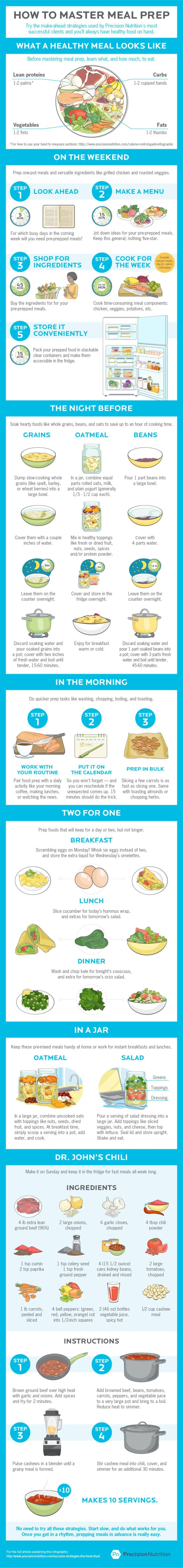 Precision Nutrition Meal Plan Template Here S How to Master Your Weekly Meal Prep