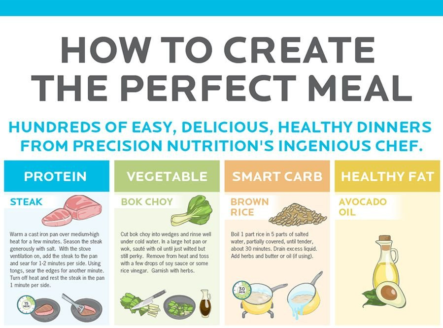 Precision Nutrition Meal Plan Template How to Create A Well Balanced Healthy Meal In 5 Steps
