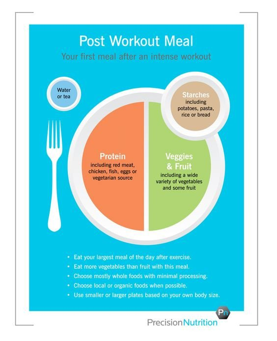 "Precision Nutrition Meal Plan Template Precision Nutrition S ""my Plate"""