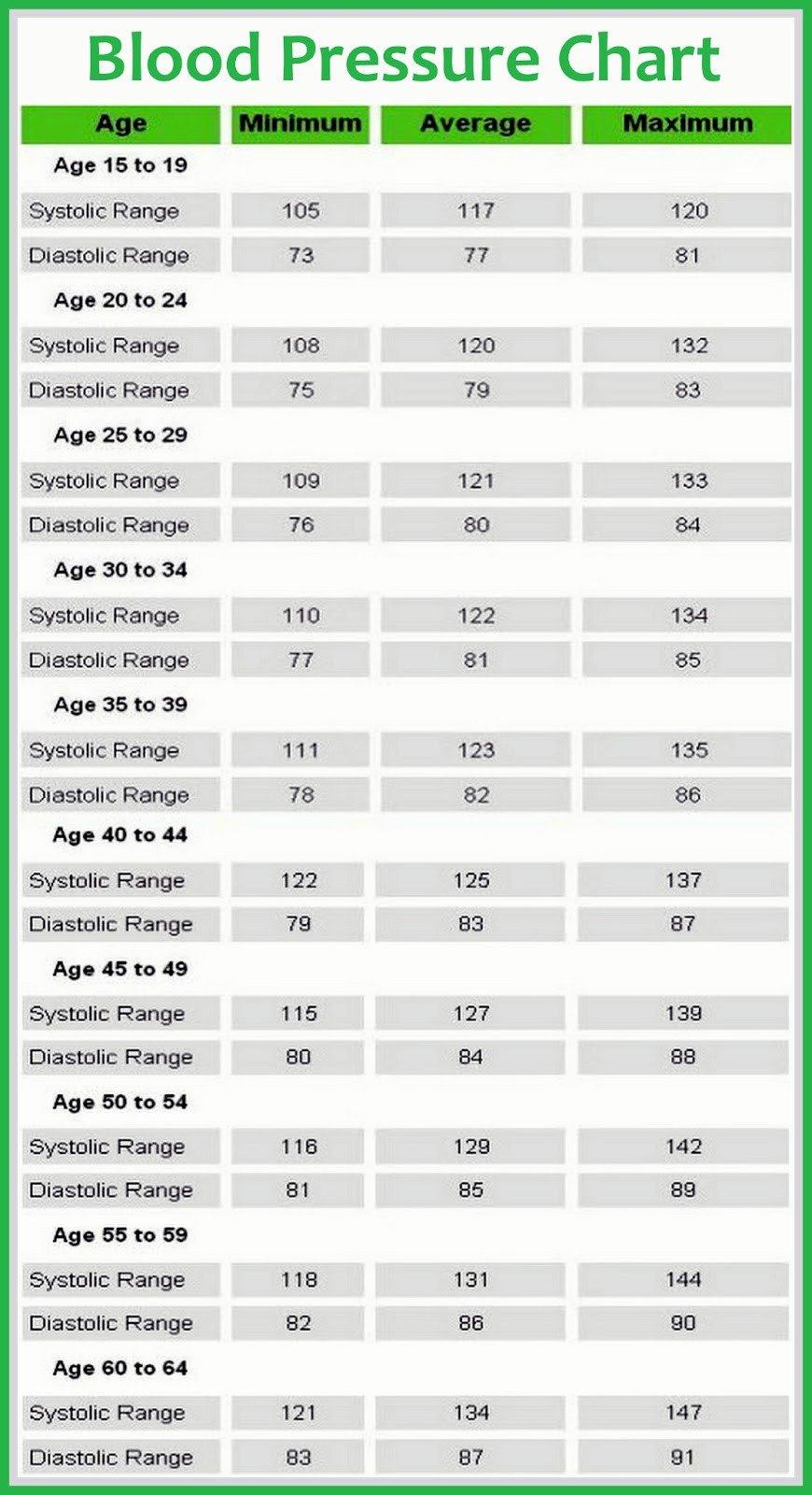Printable Blood Pressure Chart Blood Pressure Chart