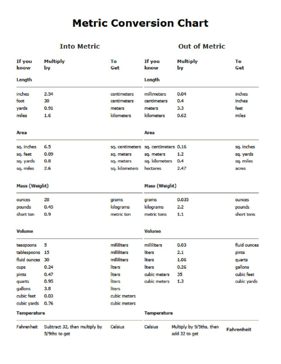Printable Liquid Conversion Chart 8 Best Of Printable Table Measurements