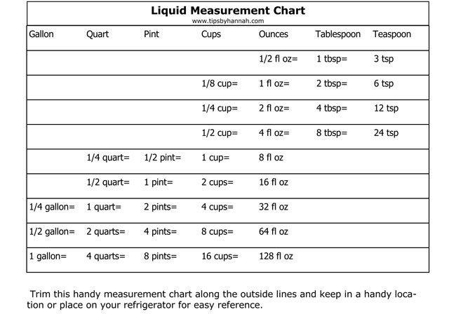 Printable Liquid Conversion Chart Printable Liquid Measurement Conversion Charts with Guide