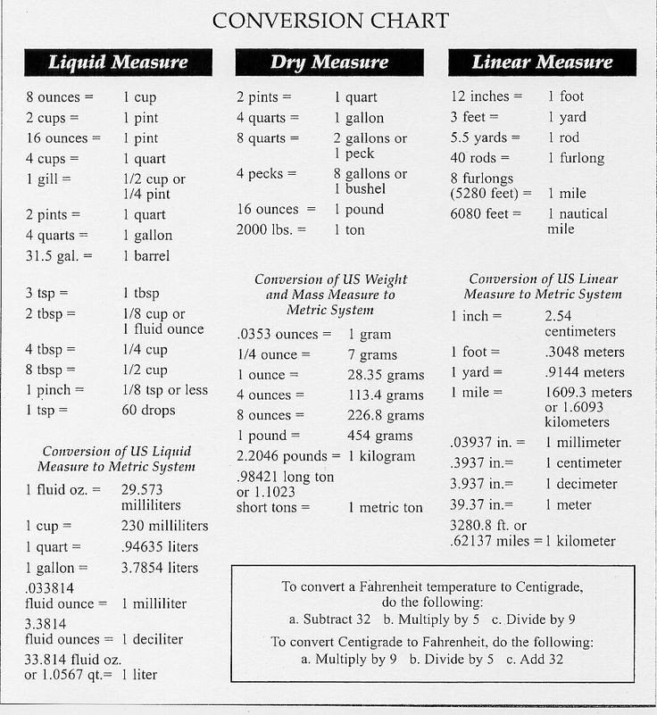 Printable Liquid Conversion Chart Printable Metric Conversion Table