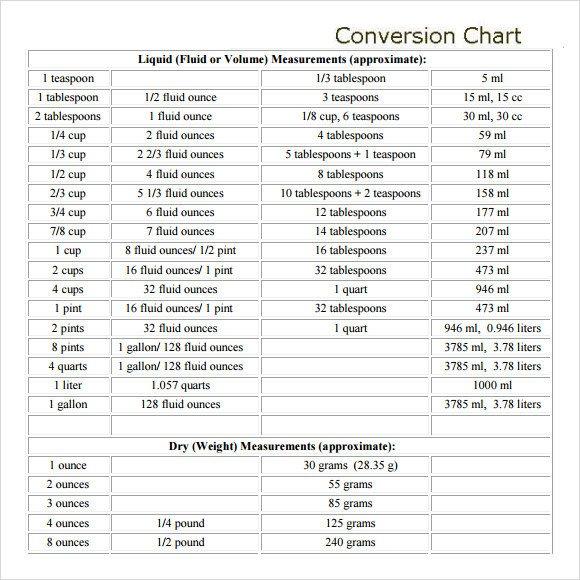 Printable Liquid Conversion Chart Sample Liquid Measurements Chart 7 Free Documents In Pdf
