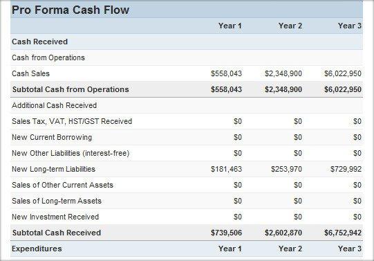 Pro forma Cash Flow Template Cash Flow Statement Cash Flow Calculators