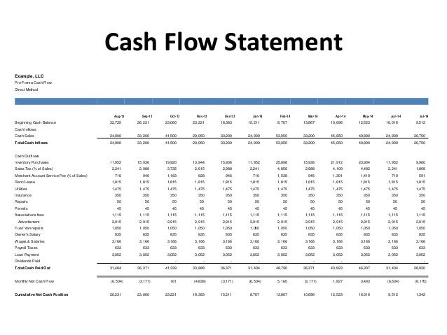 Pro forma Cash Flow Template Financial Food for thought Entrepreneur Foo Session