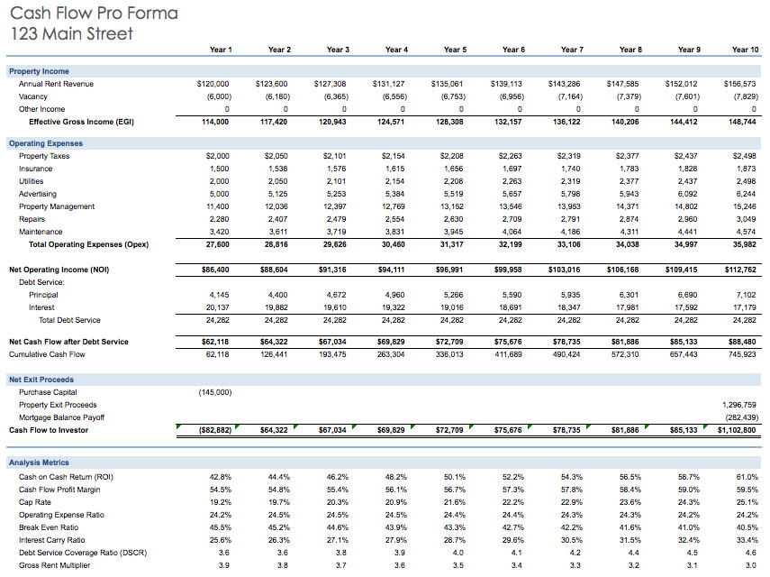 Pro forma Cash Flow Template Propertyrei Rental Property Excel Model