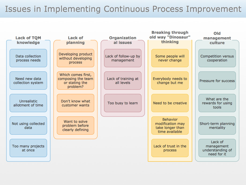 Process Improvement Plan Templates Conceptdraw Samples