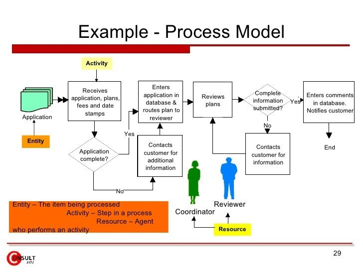 Process Improvement Plan Templates Examples Suggestions for Improvement