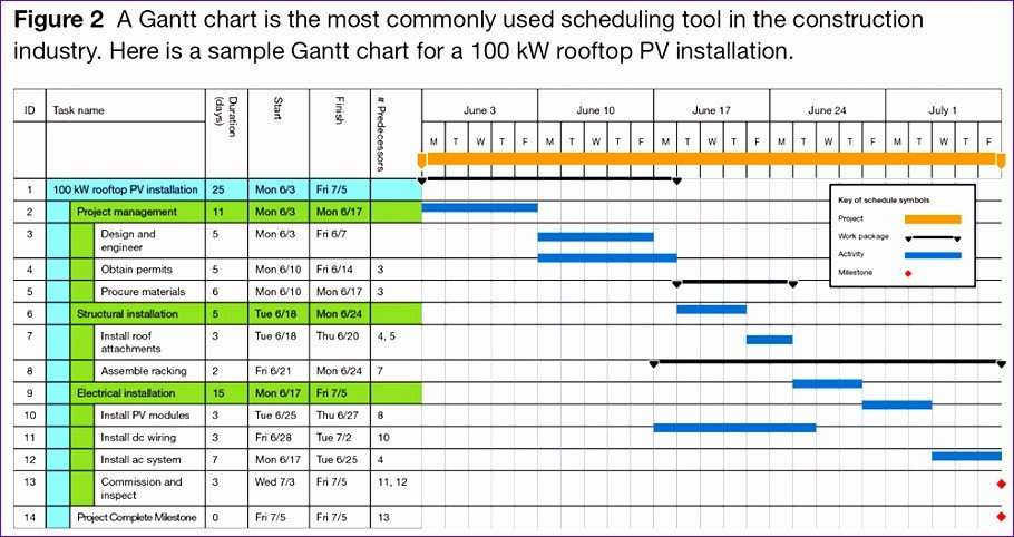 Project Management Schedule Template 7 Project Management Work Plan Template Excel
