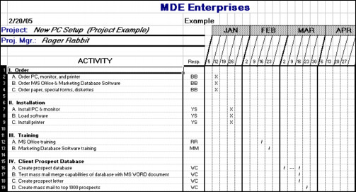 Project Management Schedule Template A Simple Project Planning tool that Will Save You