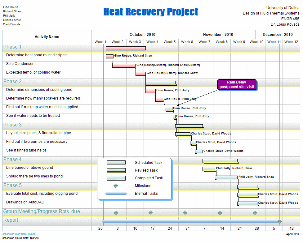 Project Management Schedule Template Free Project Management Templates for Construction