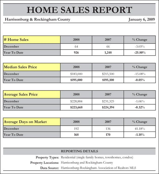 Real Estate Market Report Template Archive for January 2009
