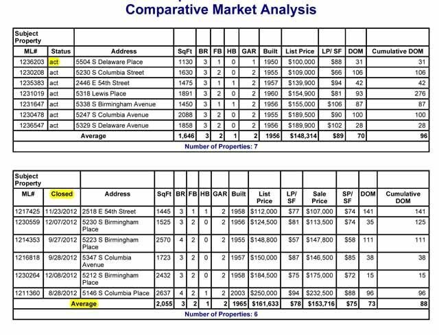 Real Estate Market Report Template Cma Explained Parative Market Analysis How It S