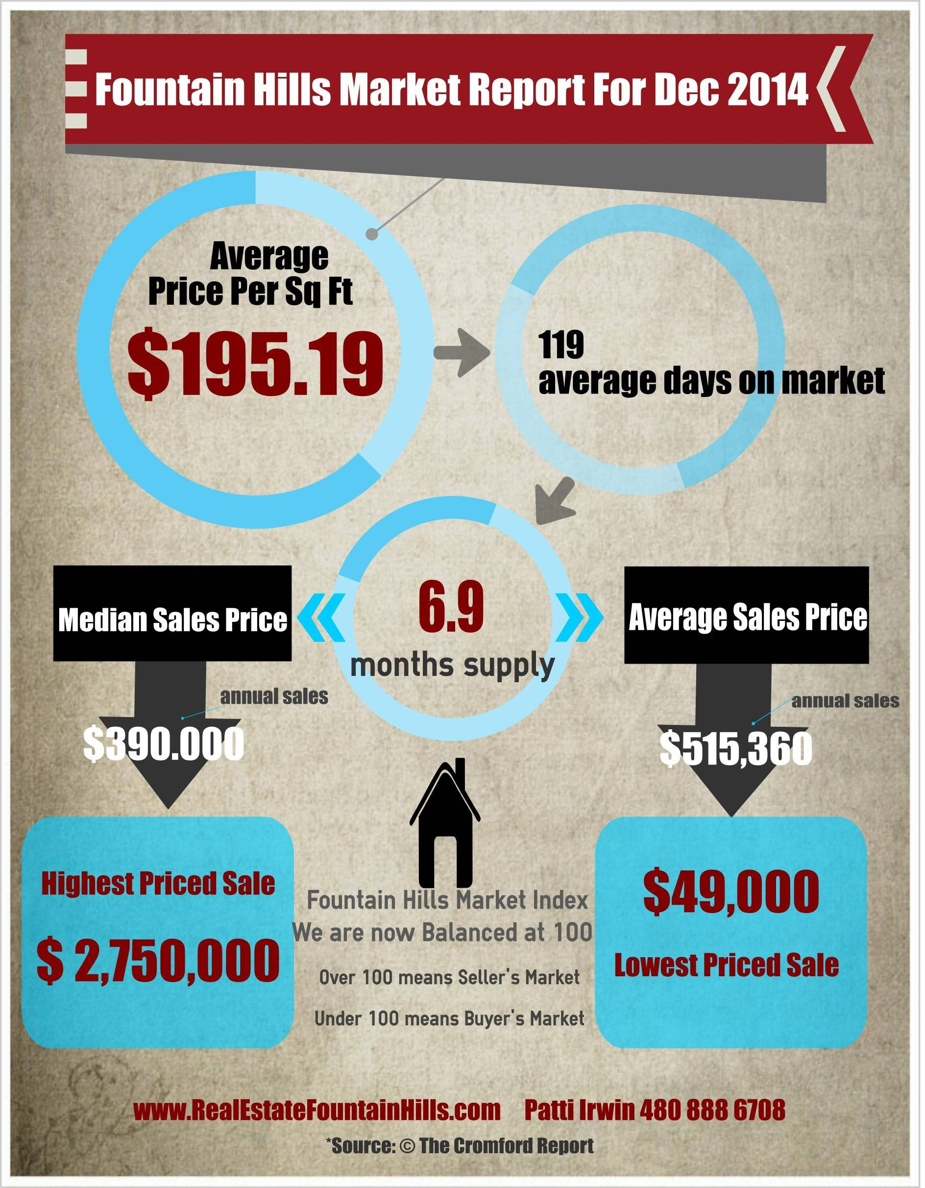 Real Estate Market Report Template Fountain Hills Real Estate Market Update