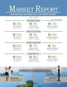Real Estate Market Report Template Sml Market Report 2014 Vs 2015