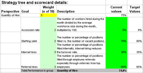 Recruiting Metrics Excel Template Excel Based Kpis to Measure Hr Hire Recruiting Processes