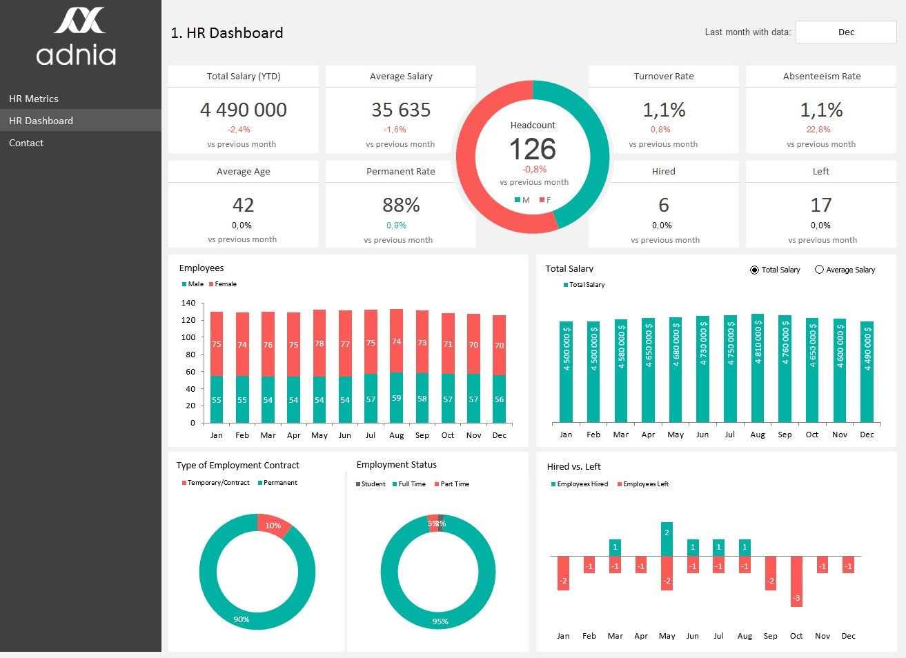 Recruiting Metrics Excel Template Hr Metrics Dashboard Template