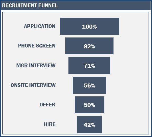 Recruiting Metrics Excel Template Recruitment Dashboard Excel Template Hr Metrics Download
