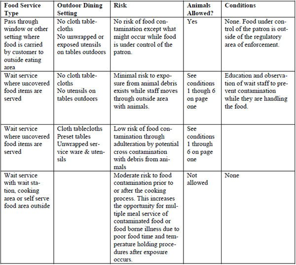 Restaurant Side Work Chart Template Dogs Allowed On Patios at Restaurant Owner's Discretion
