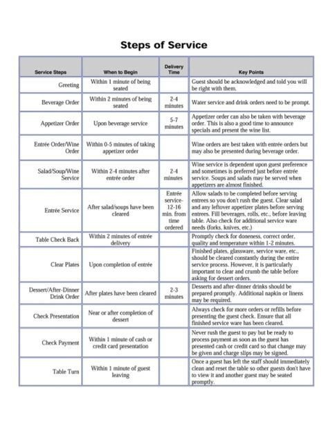 Restaurant Side Work Chart Template Exceptional Fine Dining Server Training