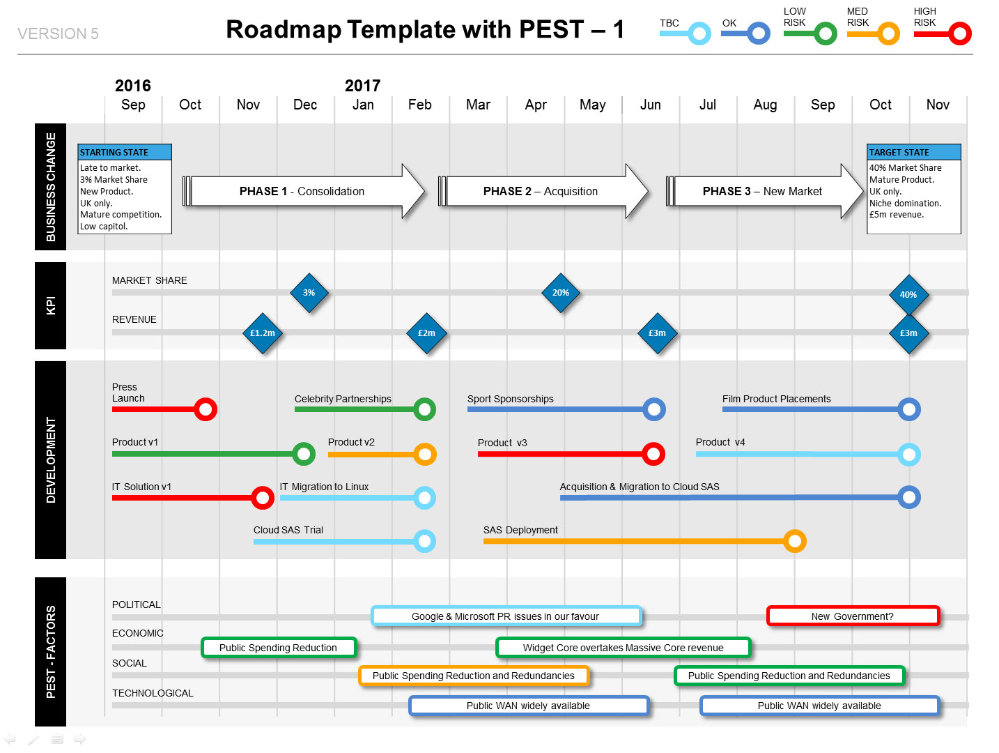 Roadmap Powerpoint Template Free Roadmap with Pest Factors Phases Kpis & Milestones Ppt