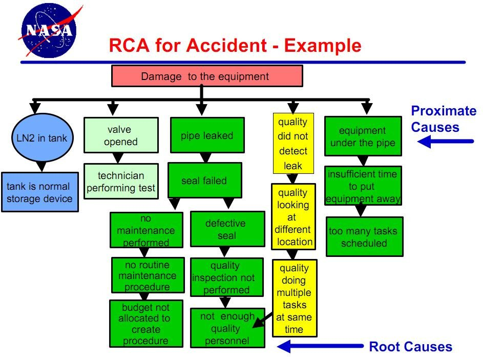 Root Cause Analysis Template Healthcare Root Cause Analysis at Nasa
