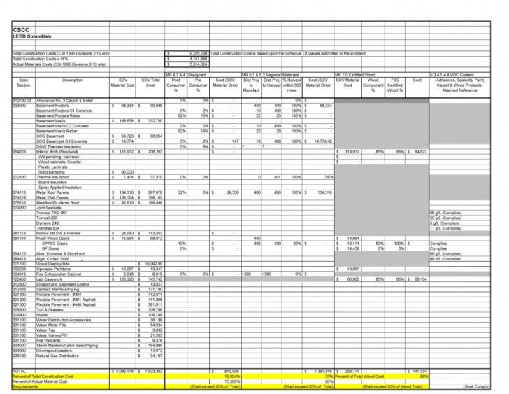 Schedule Of Values Template Schedule Values Spreadsheet – Amortization Schedule