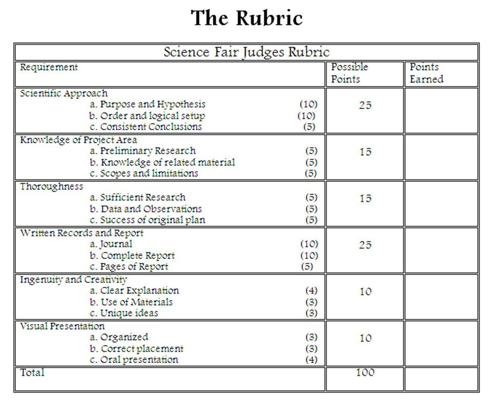 Science Project Rubric Template Final Grading Rubric Ms A Science Line