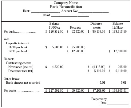 Simple Bank Reconciliation Template Bank Reconciliation form Example Ruth
