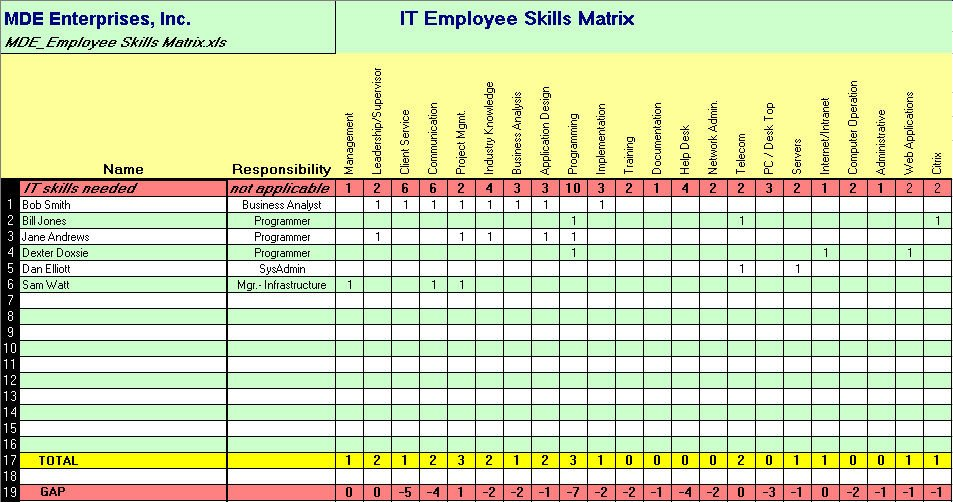 Skills Matrix Template Excel assess Your It Capability and Capacity with Our It