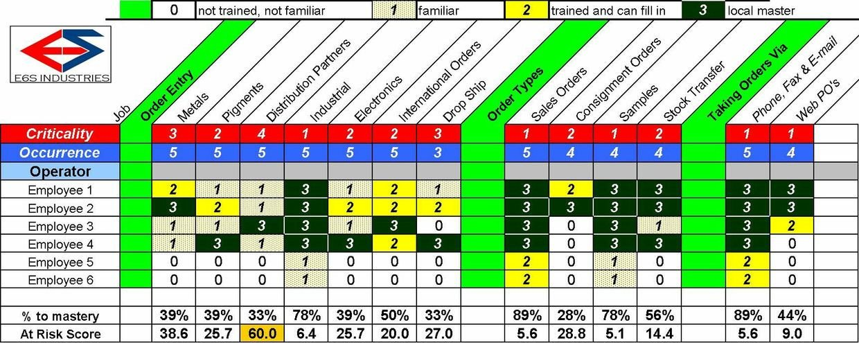 Skills Matrix Template Excel Operations Cross Training Matrix Template