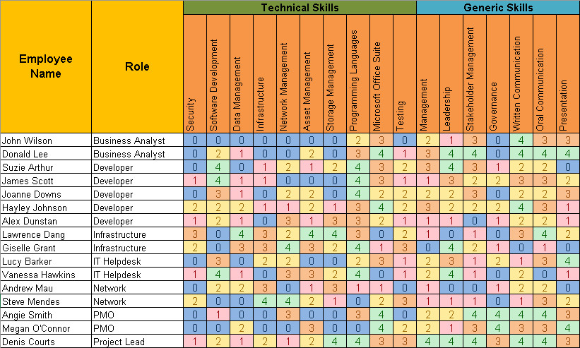 Skills Matrix Template Excel Skills Matrix Template Free Project Management Templates