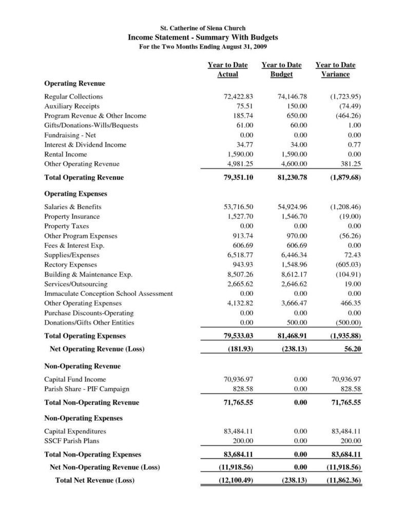 Small Church Budget Template Church Bud format Sample Church Bud Spreadsheet 1