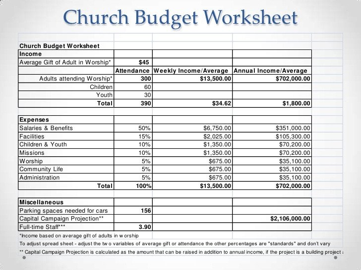 Small Church Budget Template Your People Want to Give