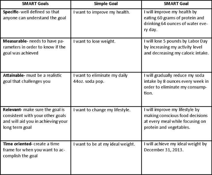 Smart Nursing Goals Examples 34 Best Images About Smart Goals On Pinterest